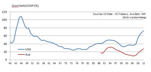 Debt-GDP Aus vs US