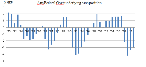 Underlying Cash Position