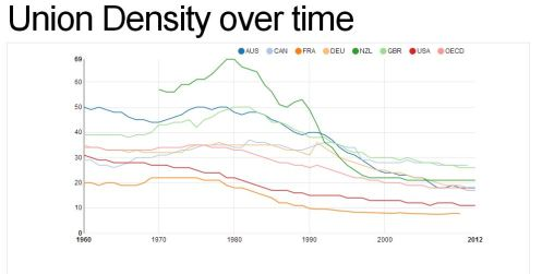 Union Density